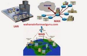 membuat desain jaringan berbasis luas ( WAN )