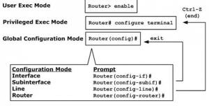 Konfigurasi Dasar Router di Cisco Paket Tracer