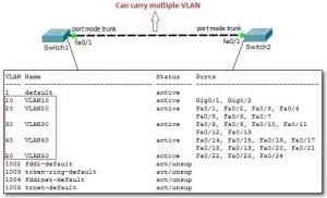 Switch Port Mode Pada Cisco Paket Tracer
